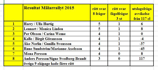 Ramsta Result Rally 15